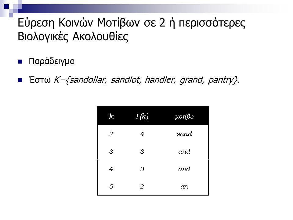 Εύρεση Κοινών Μοτίβων σε 2 ή περισσότερες Βιολογικές Ακολουθίες Παράδειγμα Έστω Κ={sandollar, sandlot, handler, grand, pantry}.