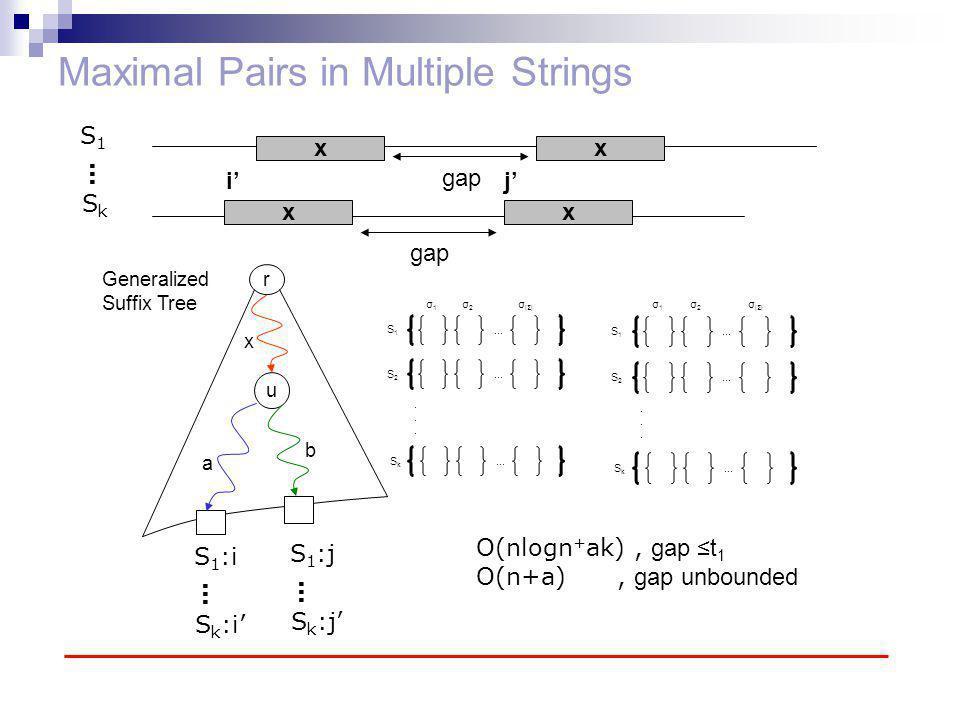 Maximal Pairs in Multiple Strings xx gap xx S1S1 SkSk … r u x a b Generalized Suffix Tree S 1 :i S k :i' … S 1 :j S k :j' … i'j'.........