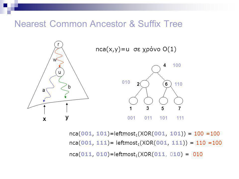 Nearest Common Ancestor & Suffix Tree r u w a b nca(x,y)=u σε χρόνο Ο(1) x y 1 2 3 4 57 6110 001011101111 010 100 nca(001, 101)=leftmost 1 (XOR(001, 101)) = 100 =100 nca(001, 111)= leftmost 1 (XOR(001, 111)) = 110 =100 nca(011, 010)=leftmost 1 (XOR(011, 010) = 010