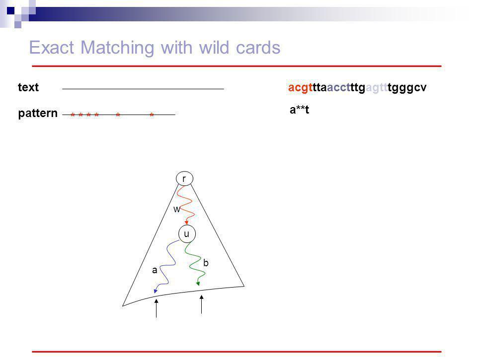 Exact Matching with wild cards r u w a b text pattern ** * * acgtttaacctttgagtttgggcv a**t