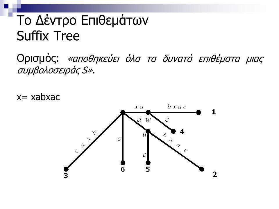 Το Δέντρο Επιθεμάτων Suffix Tree Ορισμός: «αποθηκεύει όλα τα δυνατά επιθέματα μιας συμβολοσειράς S».