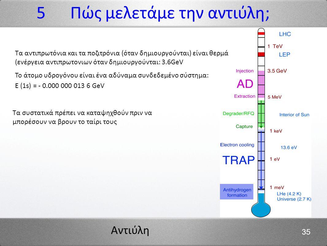 Αντιύλη 35 E (1s) = - 0.000 000 013 6 GeV Το άτομο υδρογόνου είναι ένα αδύναμα συνδεδεμένο σύστημα: Τα αντιπρωτόνια και τα ποζιτρόνια (όταν δημιουργού