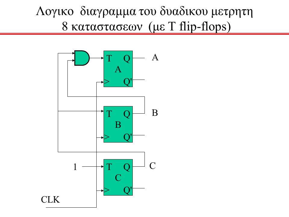 Λογικο διαγραμμα του δυαδικου μετρητη 8 καταστασεων (με T flip-flops) A T > Q Q' B T > Q Q' C T > Q Q' CLK 1 A B C