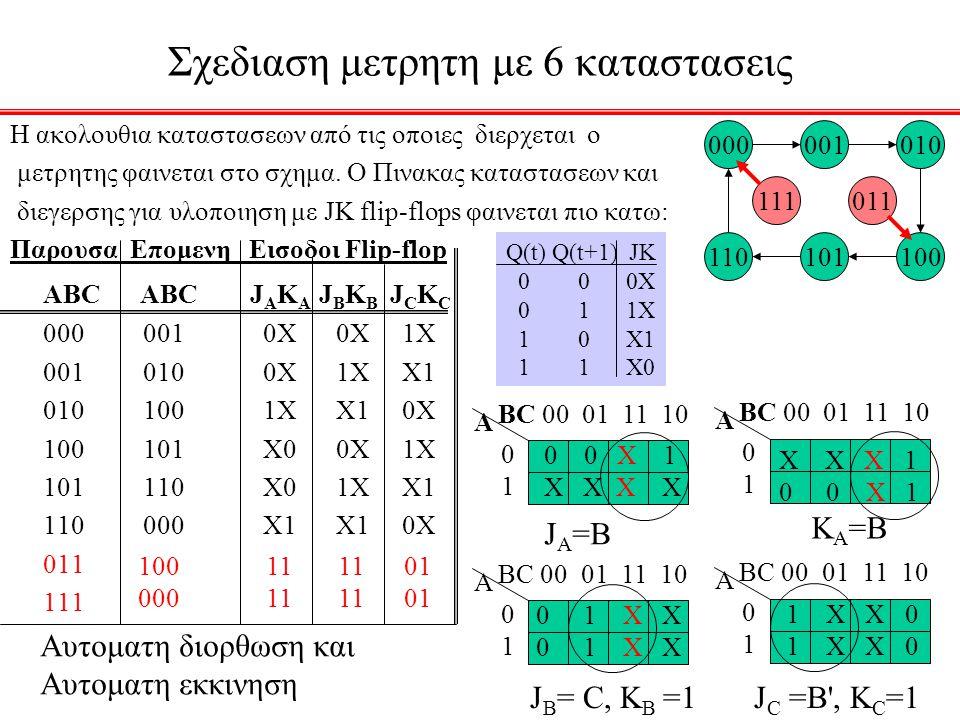 Σχεδιαση μετρητη με 6 καταστασεις Η ακολουθια καταστασεων από τις οποιες διερχεται ο μετρητης φαινεται στο σχημα. Ο Πινακας καταστασεων και διεγερσης