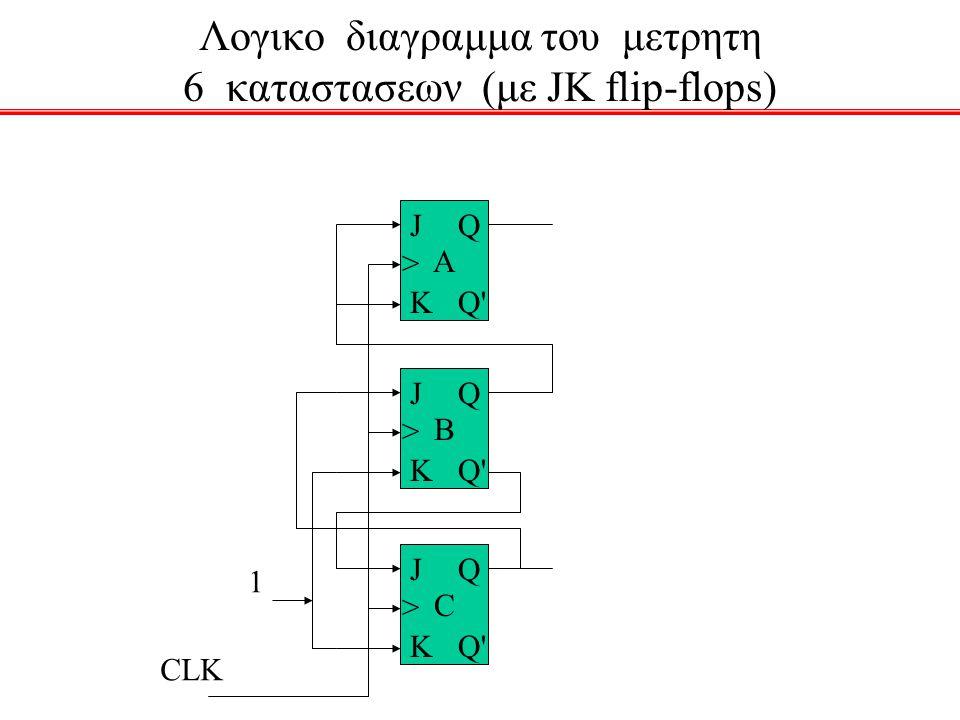 Λογικο διαγραμμα του μετρητη 6 καταστασεων (με JK flip-flops) A J > K Q Q' B J > K Q Q' C J > K Q Q' CLK 1