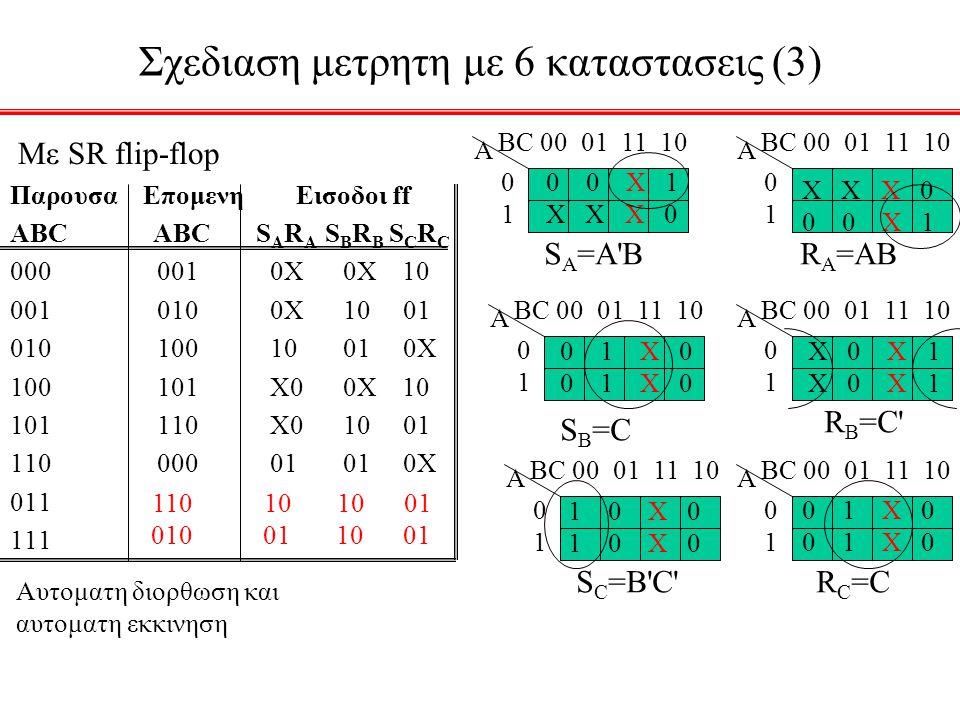 Σχεδιαση μετρητη με 6 καταστασεις (3) Με SR flip-flop Παρουσα Επομενη Εισοδοι ff ABC ABC S A R A S B R B S C R C 000 001 0X 0X 10 001 010 0X 10 01 010