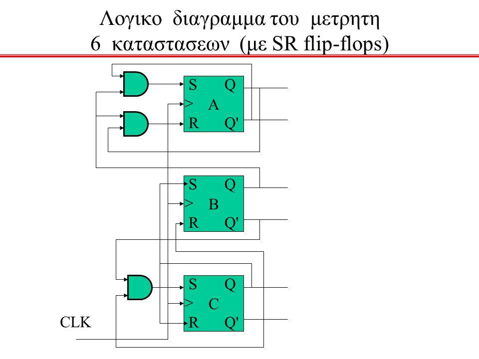 Λογικο διαγραμμα του μετρητη 6 καταστασεων (με SR flip-flops) B S > R Q Q' C S > R Q Q' A S > R Q Q' CLK