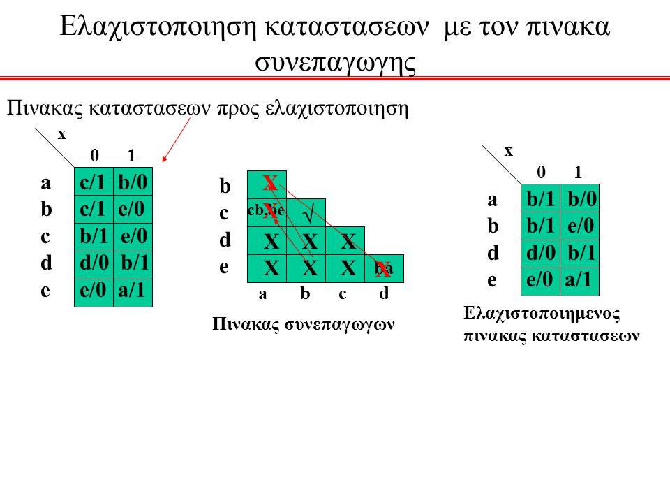 Ελαχιστοποιηση καταστασεων με τον πινακα συνεπαγωγης Πινακας καταστασεων προς ελαχιστοποιηση abcdeabcde x 0 1 c/1 b/0 c/1 e/0 b/1 e/0 d/0 b/1 e/0 a/1
