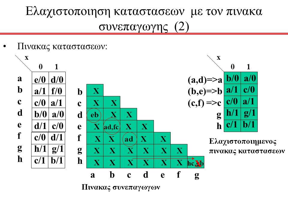 Ελαχιστοποιηση καταστασεων με τον πινακα συνεπαγωγης (2) Πινακας καταστασεων: abcdefghabcdefgh x 0 1 e/0 d/0 a/1 f/0 c/0 a/1 b/0 a/0 d/1 c/0 c/0 d/1 h