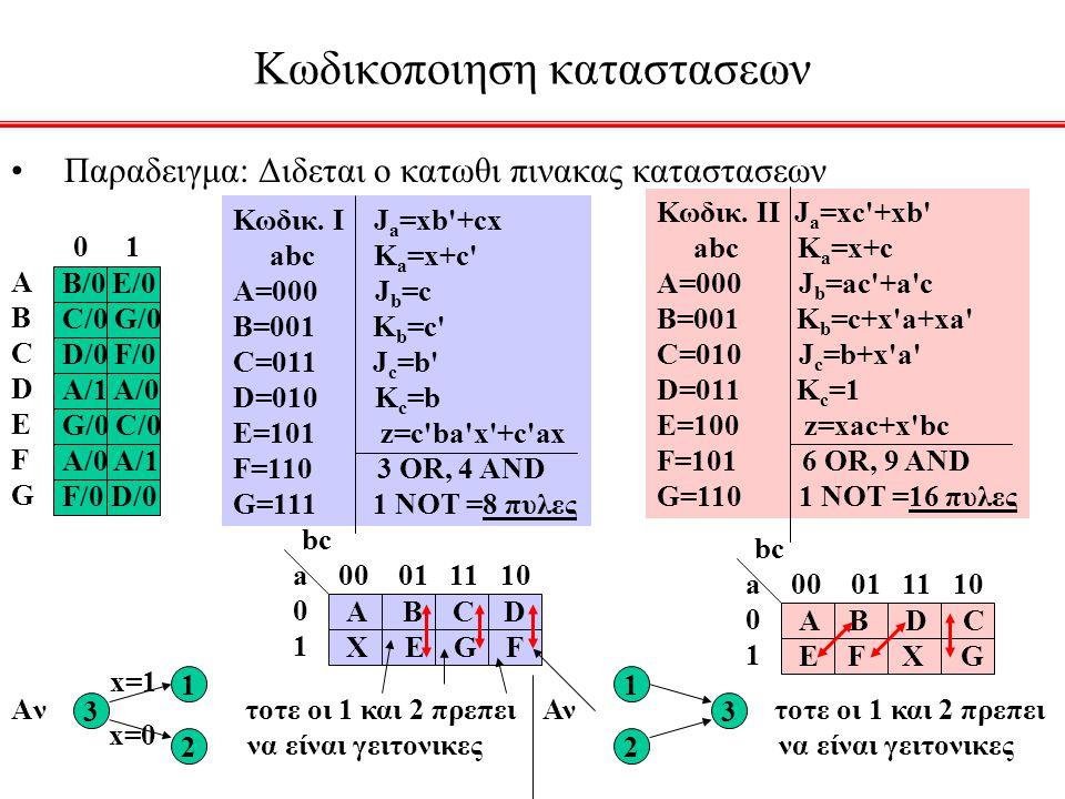 Κωδικοποιηση καταστασεων Παραδειγμα: Διδεται ο κατωθι πινακας καταστασεων 0 1 ΑΒCDEFGΑΒCDEFG B/0 E/0 C/0 G/0 D/0 F/0 A/1 A/0 G/0 C/0 A/0 A/1 F/0 D/0 Κ