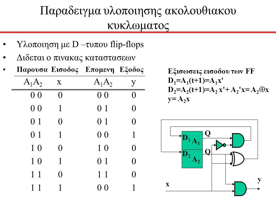 Παραδειγμα υλοποιησης ακολουθιακου κυκλωματος Υλοποιηση με D –τυπου flip-flops Διδεται ο πινακας καταστασεων Παρουσα Εισοδος Επομενη Εξοδος Α 1 Α 2 x