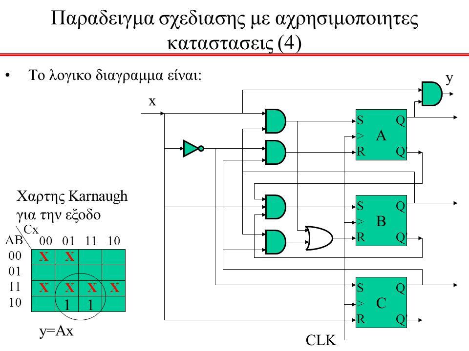 Παραδειγμα σχεδιασης με αχρησιμοποιητες καταστασεις (4) To λογικο διαγραμμα είναι: Α Q Q' S>RS>R B Q Q' S>RS>R C Q Q' S>RS>R CLK x y ΑB 00 01 11 10 Cx
