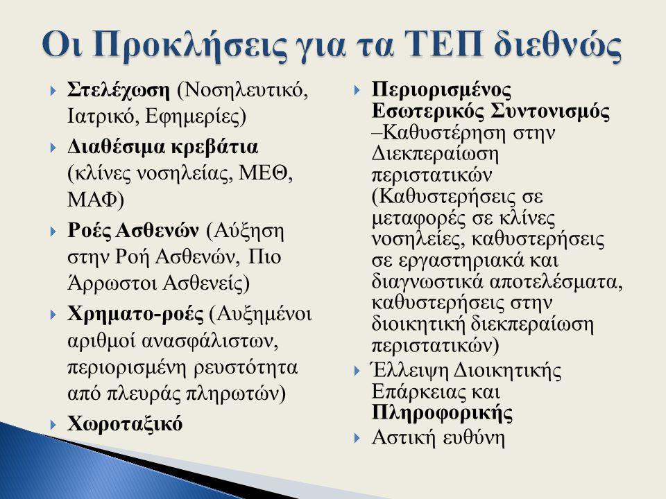  Στελέχωση (Νοσηλευτικό, Ιατρικό, Εφημερίες)  Διαθέσιμα κρεβάτια (κλίνες νοσηλείας, ΜΕΘ, ΜΑΦ)  Ροές Ασθενών (Αύξηση στην Ροή Ασθενών, Πιο Άρρωστοι Ασθενείς)  Χρηματο-ροές (Αυξημένοι αριθμοί ανασφάλιστων, περιορισμένη ρευστότητα από πλευράς πληρωτών)  Χωροταξικό  Περιορισμένος Εσωτερικός Συντονισμός –Καθυστέρηση στην Διεκπεραίωση περιστατικών (Καθυστερήσεις σε μεταφορές σε κλίνες νοσηλείες, καθυστερήσεις σε εργαστηριακά και διαγνωστικά αποτελέσματα, καθυστερήσεις στην διοικητική διεκπεραίωση περιστατικών)  Έλλειψη Διοικητικής Επάρκειας και Πληροφορικής  Αστική ευθύνη