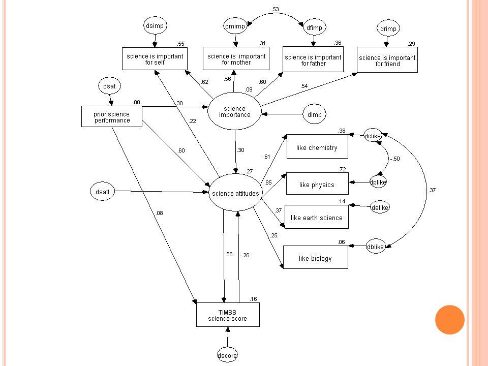 Ε ΙΣΑΓΩΓΙΚΑ ΣΗΜΕΙΑ Απαραίτητη η εις βάθος γνώση του θεματικού σας αντικειμένου  μας καθοδηγεί η θεωρία Τα εργαλεία μέτρησης να έχουν καλές ψυχομετρικές ιδιότητες Λογισμικό: ΑΜΟS 18: (Analysis of Moment Structures) Causal modeling: αλλά ΔΕΝ αποδεικνύουν αιτιώδης σχέσεις