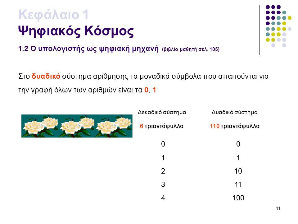 11 Κεφάλαιο 1 Ψηφιακός Κόσμος 1.2 Ο υπολογιστής ως ψηφιακή μηχανή (βιβλίο μαθητή σελ. 105) Στο δυαδικό σύστημα αρίθμησης τα μοναδικά σύμβολα που απαιτ