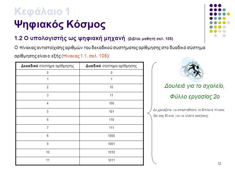12 Κεφάλαιο 1 Ψηφιακός Κόσμος 1.2 Ο υπολογιστής ως ψηφιακή μηχανή (βιβλίο μαθητή σελ. 105) Ο πίνακας αντιστοίχισης αριθμών του δεκαδικού συστήματος αρ