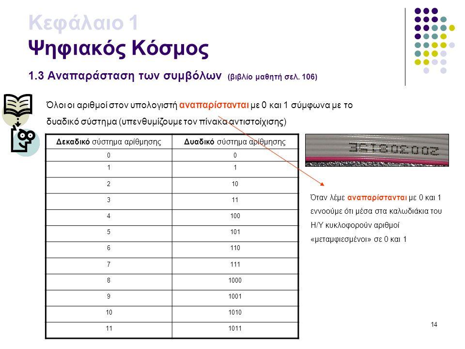 14 Κεφάλαιο 1 Ψηφιακός Κόσμος 1.3 Αναπαράσταση των συμβόλων (βιβλίο μαθητή σελ. 106) Όλοι οι αριθμοί στον υπολογιστή αναπαρίστανται με 0 και 1 σύμφωνα