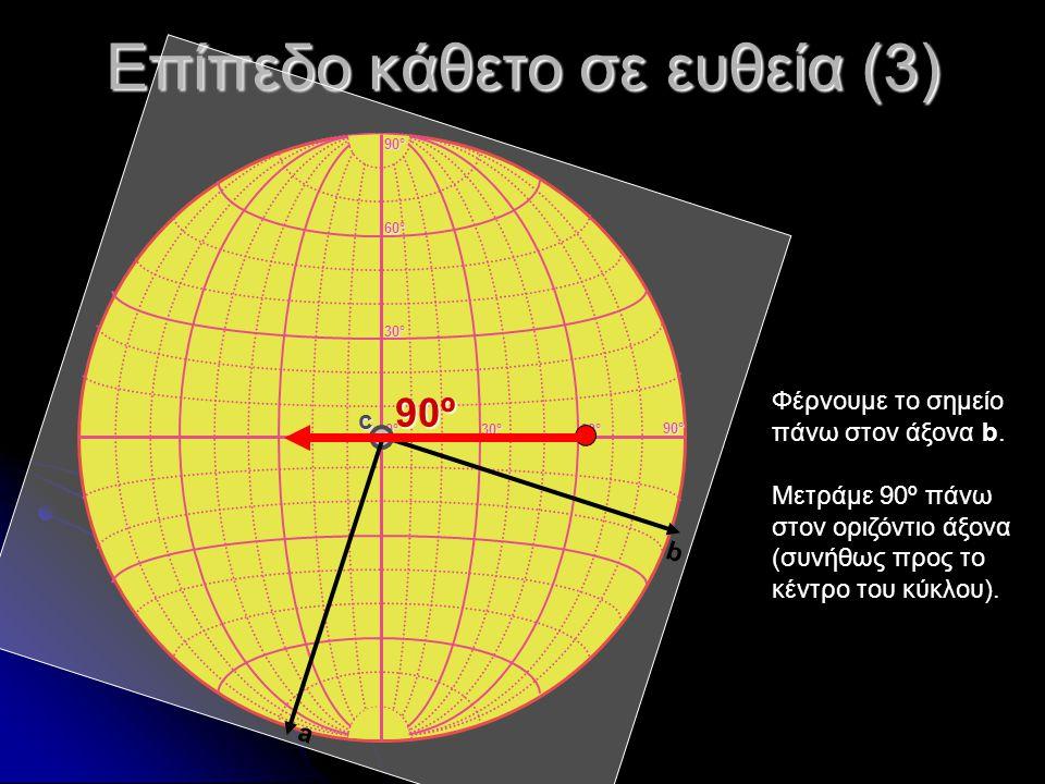Επίπεδο κάθετο σε ευθεία (3) 0°0°0°0° 30°30°30°30° 60°60°60°60° 30°30°30°30° 60°60°60°60° 90°90°90°90° 90°90°90°90° c Φέρνουμε το σημείο πάνω στον άξο