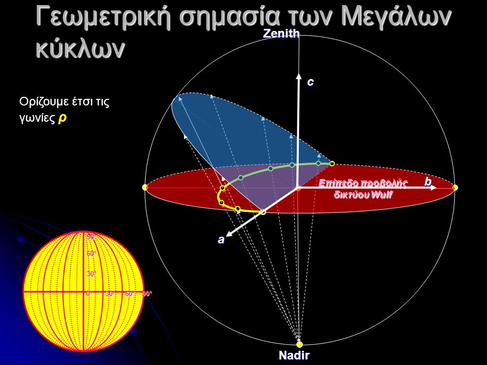Γεωμετρική σημασία των Μεγάλων κύκλων ZenithNadir Επίπεδο προβολής δικτύου Wulf a b c 30°30°30°30° 60°60°60°60° 90°90°90°90° 0°0°0°0° 60°60°60°60° 90°
