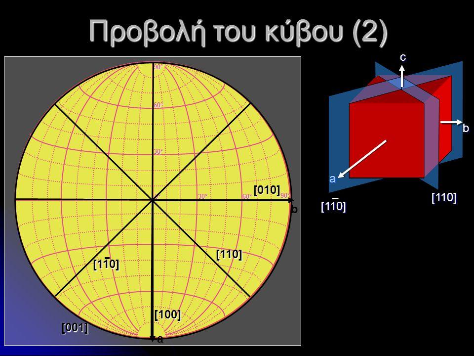 Προβολή του κύβου (2) a b c [110] [110] 0°0°0°0° 30°30°30°30° 60°60°60°60° 30°30°30°30° 60°60°60°60° 90°90°90°90° 90°90°90°90° a b [001] [100] [010][1