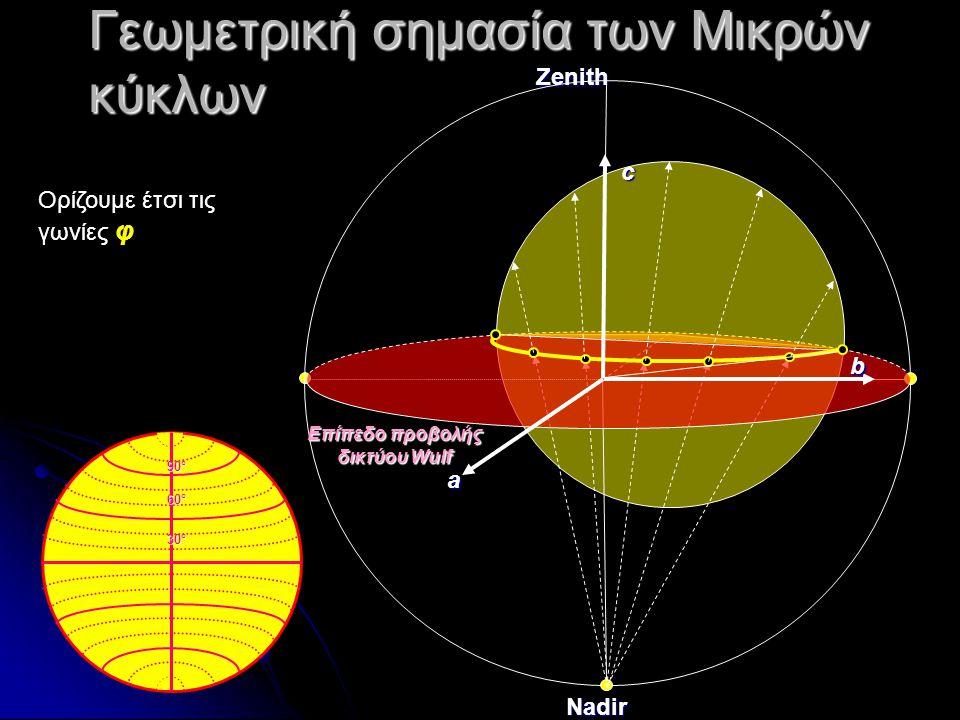 Γεωμετρική σημασία των Μικρών κύκλων 30°30°30°30° 60°60°60°60° 90°90°90°90° ZenithNadir Επίπεδο προβολής δικτύου Wulf a b c Ορίζουμε έτσι τις γωνίες φ