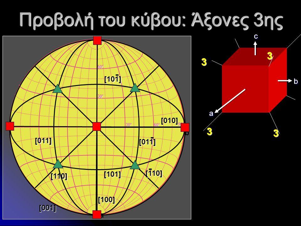 Προβολή του κύβου: Άξονες 3ης a b c 0°0°0°0° 30°30°30°30° 60°60°60°60° 30°30°30°30° 60°60°60°60° 90°90°90°90° 90°90°90°90° a b [001] [100] [010] [110]