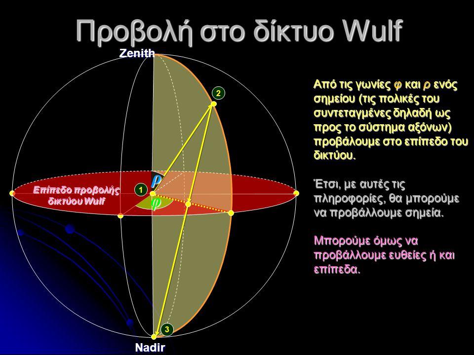 Προβολή στο δίκτυο Wulf ZenithNadir 2 Επίπεδο προβολής δικτύου Wulf 1 3 φ ρ Από τις γωνίες φ και ρ ενός σημείου (τις πολικές του συντεταγμένες δηλαδή