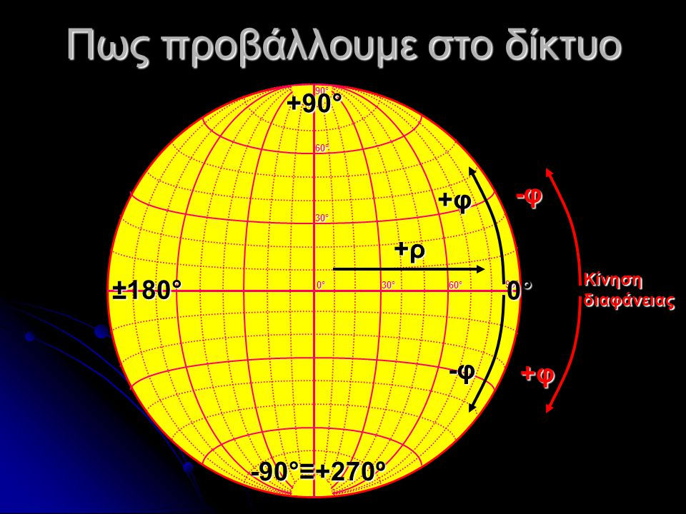 Πως προβάλλουμε στο δίκτυο 0°0°0°0° 30°30°30°30° 60°60°60°60° 30°30°30°30° 60°60°60°60° 90°90°90°90° 90°90°90°90° -φ-φ-φ-φ +ρ+ρ+ρ+ρ +φ+φ+φ+φ 0° -90°≡+