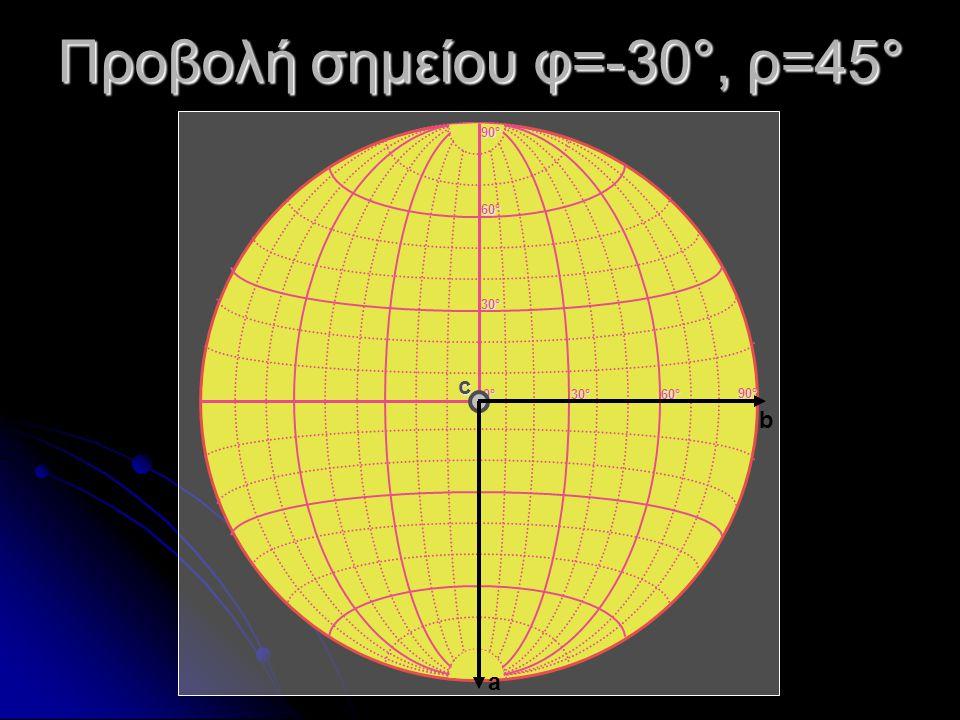 Προβολή σημείου φ=-30°, ρ=45° 0°0°0°0° 30°30°30°30° 60°60°60°60° 30°30°30°30° 60°60°60°60° 90°90°90°90° 90°90°90°90° c a b
