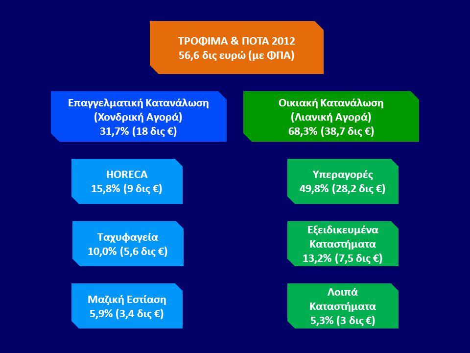 ΤΡΟΦΙΜΑ & ΠΟΤΑ 2012 56,6 δις ευρώ (με ΦΠΑ) Επαγγελματική Κατανάλωση (Χονδρική Αγορά) 31,7% (18 δις €) HORECA 15,8% (9 δις €) Ταχυφαγεία 10,0% (5,6 δις