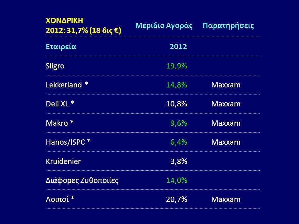 ΧΟΝΔΡΙΚΗ 2012: 31,7% (18 δις €) Μερίδιο ΑγοράςΠαρατηρήσεις Εταιρεία2012 Sligro19,9% Lekkerland *14,8%Maxxam Deli XL *10,8%Maxxam Makro *9,6%Maxxam Han