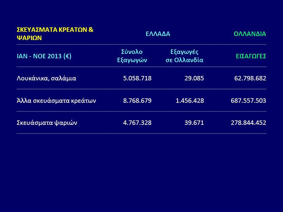 ΣΚΕΥΑΣΜΑΤΑ ΚΡΕΑΤΩΝ & ΨΑΡΙΩΝ ΕΛΛΑΔΑΟΛΛΑΝΔΙΑ ΙΑΝ - ΝΟΕ 2013 (€) Σύνολο Εξαγωγών Εξαγωγές σε Ολλανδία ΕΙΣΑΓΩΓΕΣ Λουκάνικα, σαλάμια5.058.71829.08562.798.6
