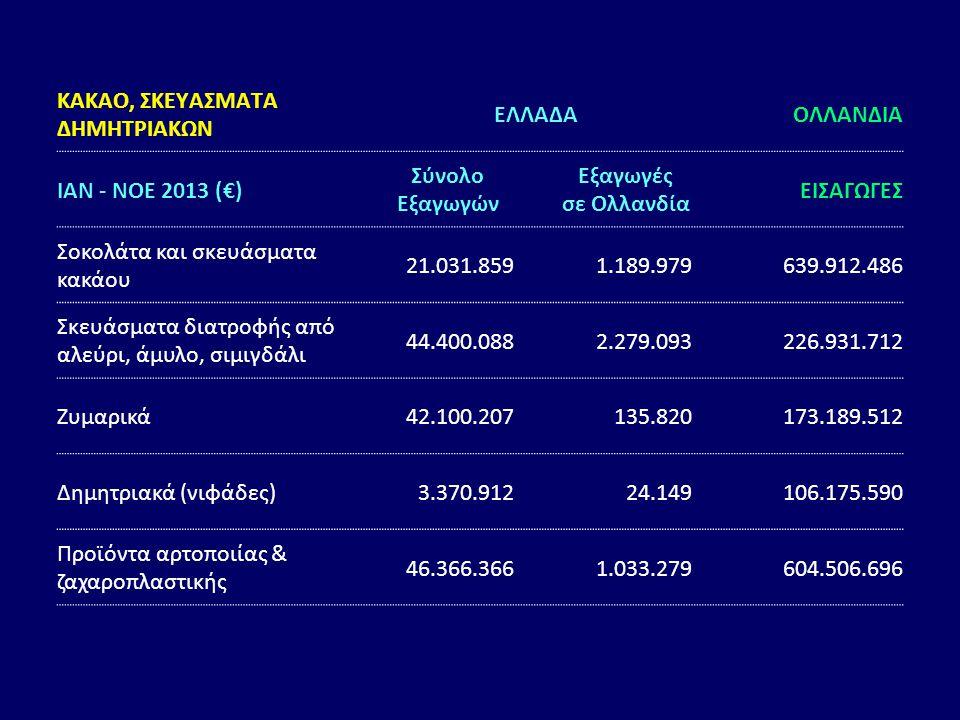ΚΑΚΑΟ, ΣΚΕΥΑΣΜΑΤΑ ΔΗΜΗΤΡΙΑΚΩΝ ΕΛΛΑΔΑΟΛΛΑΝΔΙΑ ΙΑΝ - ΝΟΕ 2013 (€) Σύνολο Εξαγωγών Εξαγωγές σε Ολλανδία ΕΙΣΑΓΩΓΕΣ Σοκολάτα και σκευάσματα κακάου 21.031.8