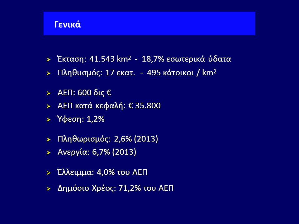Γενικά  Έκταση: 41.543 km 2 - 18,7% εσωτερικά ύδατα  Πληθυσμός: 17 εκατ. - 495 κάτοικοι / km 2  ΑΕΠ: 600 δις €  ΑΕΠ κατά κεφαλή: € 35.800  Ύφεση: