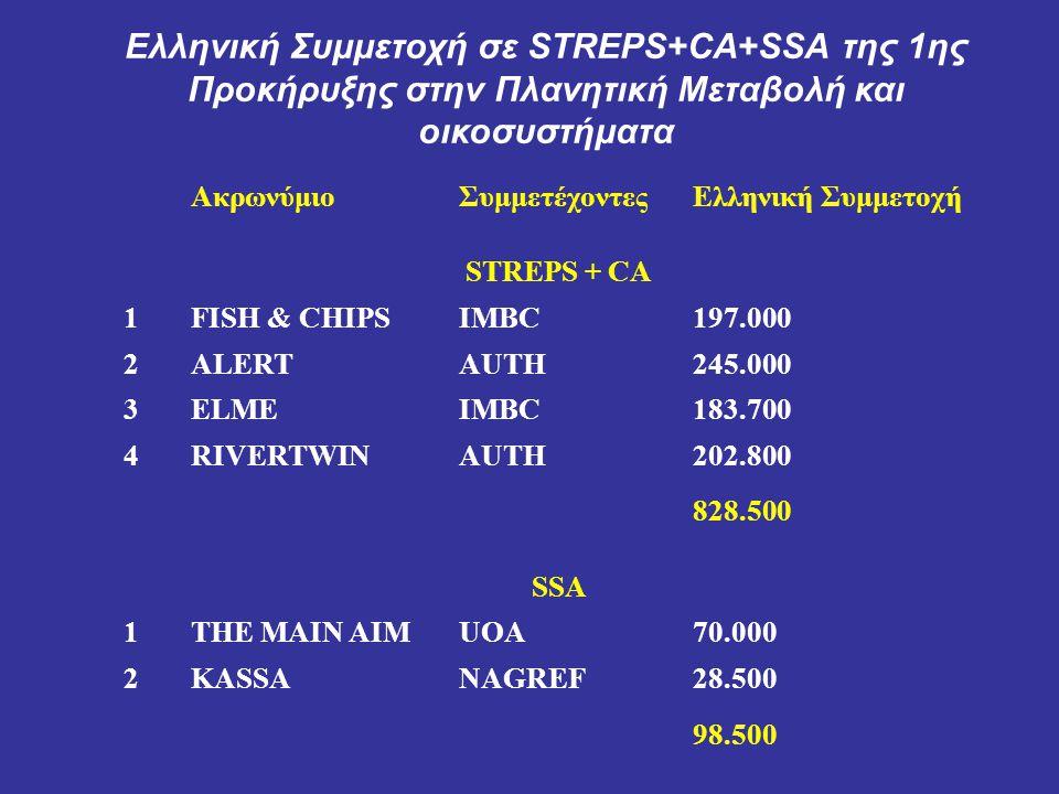 Συμμετοχή σε 5 STREP και 4 SSA 14 συμμετέχοντες = 4 Πανεπιστήμια + 4 Ερευνητικά Κέντρα + 6 SMEs Ελληνικοί Οργανισμοί 1.University of Athens 2.University of Athens 3.AUTH 4.AUTH 5.HCMR 6.HCMR 7.ITE 8.NOA 9.NEURON SA 10.Algosystems 11.Entente Interdépartementale en vue de la Protection de la Forêt et de l Environnement contre l Incendie 12.ALGOSYSTEMS S.A.
