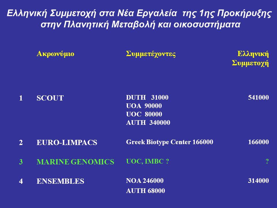 ΑκρωνύμιοΣυμμετέχοντεςΕλληνική Συμμετοχή 5 ALARMUOAeg 282.000282.000 6 ACCENTUOC .