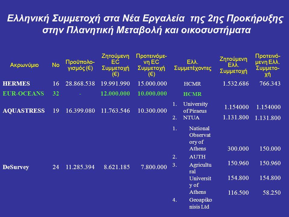 ΑκρωνύμιοNo Προϋπο- λογισμός (€) Ζητούμενη EC Συμμετοχή (€) Προτεινόμε νη EC Συμμετοχή (€) Ελλ.