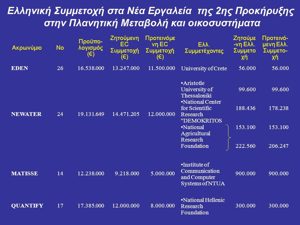 Συμμετοχή σε 7 προγράμματα ΙΡ και 1 ΝοΕ 15 συμμετέχοντες = 7 Πανεπιστήμια + 7 Ερευνητικά Κέντρα + 1 SMEs Ελληνικοί Οργανισμοί 1.University of Crete 2.Piraeus 3.NTUA 4.AUTH 5.Institute of Communication and Computer Systems of NTUA 6.Aristotle University of Thessaloniki 7.Agricultural University of Athens 8.HCMR 9.HCMR 10.National Observatory of Athens 11.National Center for Scientific Research DEMOKRITOS 12.National Hellenic Research Foundation 13.National Agricultural Research Foundation 14.National Agricultural Research Foundation 15.Geoapikonisis Ltd Ελληνική Συμμετοχή στα Νέα Εργαλεία της 2ης Προκήρυξης στην Πλανητική Μεταβολή και οικοσυστήματα