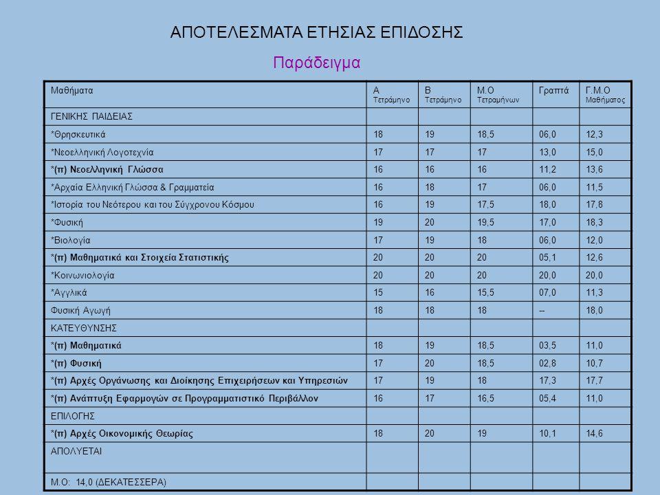 ΜαθήματαΑ Τετράμηνο Β Τετράμηνο Μ.Ο Τετραμήνων ΓραπτάΓ.Μ.Ο Μαθήματος ΓΕΝΙΚΗΣ ΠΑΙΔΕΙΑΣ *Θρησκευτικά181918,506,012,3 *Νεοελληνική Λογοτεχνία17 13,015,0