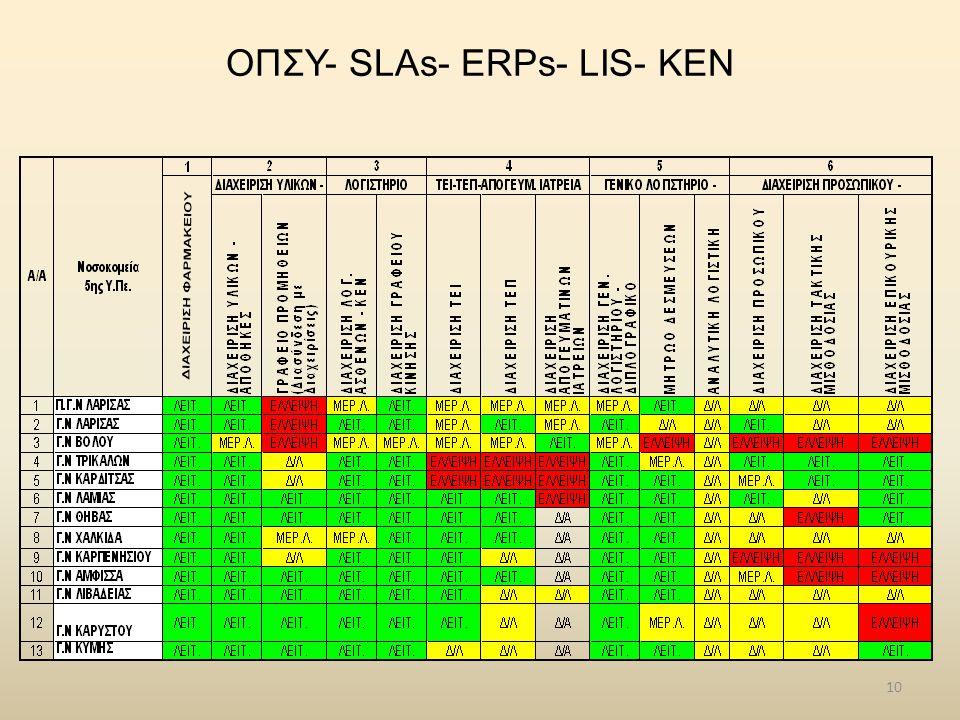 ΟΠΣΥ- SLAs- ERPs- LIS- ΚΕΝ 10