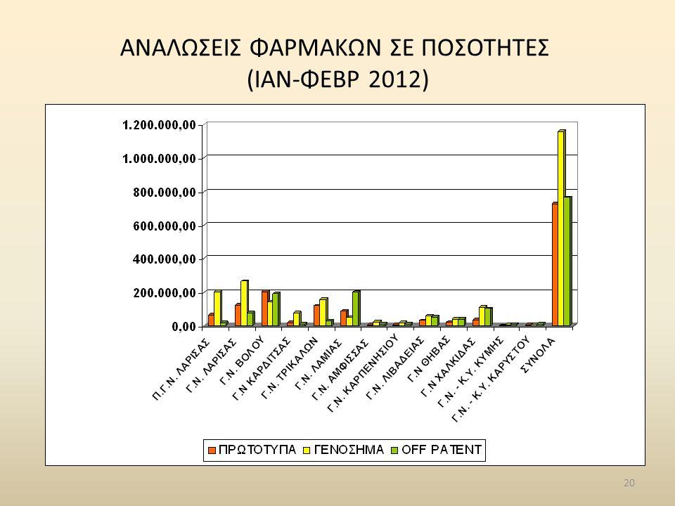 20 ΑΝΑΛΩΣΕΙΣ ΦΑΡΜΑΚΩΝ ΣΕ ΠΟΣΟΤΗΤΕΣ (ΙΑΝ-ΦΕΒΡ 2012)