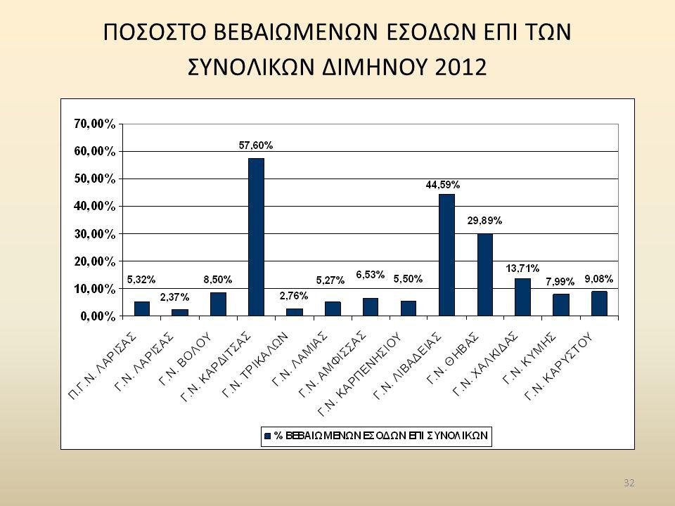 32 ΠΟΣΟΣΤΟ ΒΕΒΑΙΩΜΕΝΩΝ ΕΣΟΔΩΝ ΕΠΙ ΤΩΝ ΣΥΝΟΛΙΚΩΝ ΔΙΜΗΝΟΥ 2012