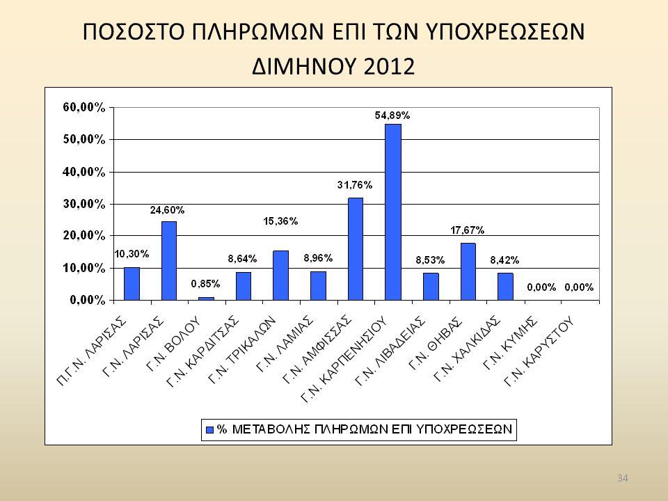 34 ΠΟΣΟΣΤΟ ΠΛΗΡΩΜΩΝ ΕΠΙ ΤΩΝ ΥΠΟΧΡΕΩΣΕΩΝ ΔΙΜΗΝΟΥ 2012