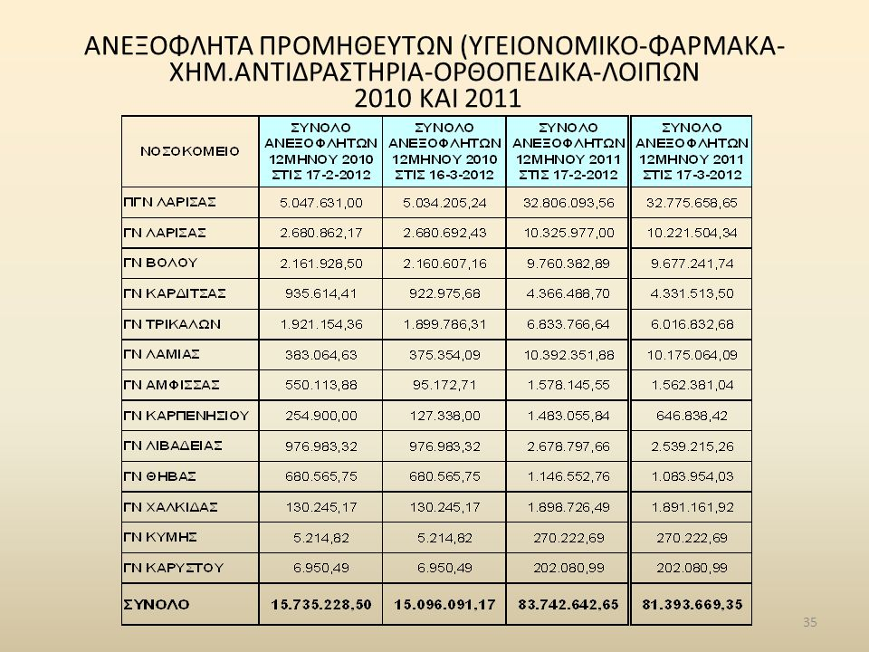 ΑΝΕΞΟΦΛΗΤΑ ΠΡΟΜΗΘΕΥΤΩΝ (ΥΓΕΙΟΝΟΜΙΚΟ-ΦΑΡΜΑΚΑ- ΧΗΜ.ΑΝΤΙΔΡΑΣΤΗΡΙΑ-ΟΡΘΟΠΕΔΙΚΑ-ΛΟΙΠΩΝ 2010 ΚΑΙ 2011 35