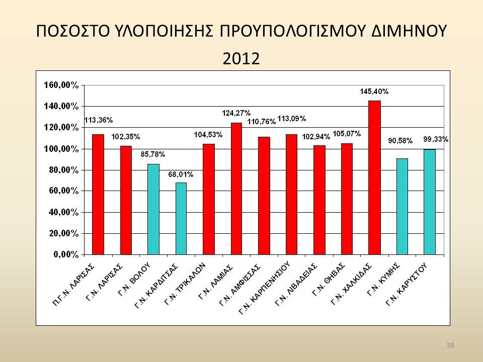 38 ΠΟΣΟΣΤΟ ΥΛΟΠΟΙΗΣΗΣ ΠΡΟΥΠΟΛΟΓΙΣΜΟΥ ΔΙΜΗΝΟΥ 2012