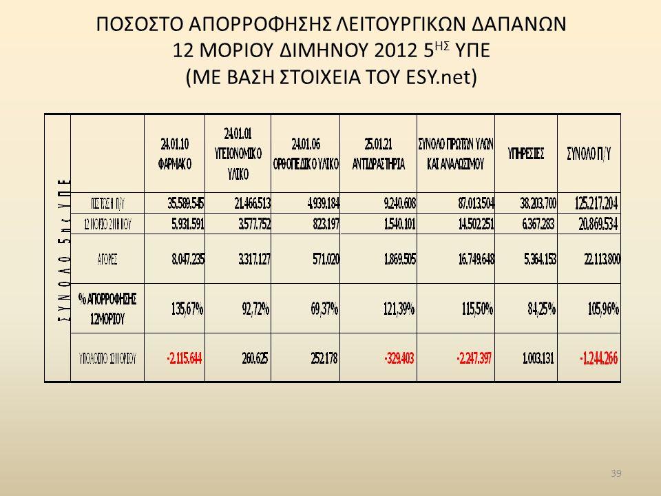 ΠΟΣΟΣΤΟ ΑΠΟΡΡΟΦΗΣΗΣ ΛΕΙΤΟΥΡΓΙΚΩΝ ΔΑΠΑΝΩΝ 12 ΜΟΡΙΟΥ ΔΙΜΗΝΟΥ 2012 5 ΗΣ ΥΠΕ (ΜΕ ΒΑΣΗ ΣΤΟΙΧΕΙΑ ΤΟΥ ESY.net) 39