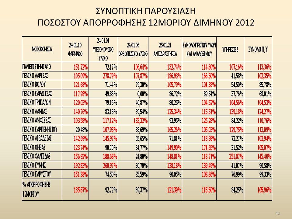 40 ΣΥΝΟΠΤΙΚΗ ΠΑΡΟΥΣΙΑΣΗ ΠΟΣΟΣΤΟΥ ΑΠΟΡΡΟΦΗΣΗΣ 12ΜΟΡΙΟΥ ΔΙΜΗΝΟΥ 2012