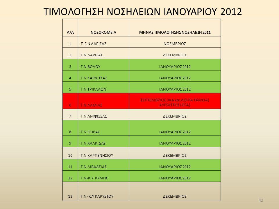 ΤΙΜΟΛΟΓΗΣΗ ΝΟΣΗΛΕΙΩΝ ΙΑΝΟΥΑΡΙΟΥ 2012 Α/ΑΝΟΣΟΚΟΜΕΙΑΜΗΝΑΣ ΤΙΜΟΛΟΓΗΣΗΣ ΝΟΣΗΛΙΩΝ 2011 1Π.Γ.Ν ΛΑΡΙΣΑΣΝΟΕΜΒΡΙΟΣ 2Γ.Ν ΛΑΡΙΣΑΣΔΕΚΕΜΒΡΙΟΣ 3Γ.Ν ΒΟΛΟΥΙΑΝΟΥΑΡΙΟΣ 2012 4Γ.Ν ΚΑΡΔΙΤΣΑΣΙΑΝΟΥΑΡΙΟΣ 2012 5Γ.Ν ΤΡΙΚΑΛΩΝΙΑΝΟΥΑΡΙΟΣ 2012 6Γ.Ν ΛΑΜΙΑΣ ΣΕΠΤΕΜΒΡΙΟΣ (ΙΚΑ και ΛΟΙΠΑ ΤΑΜΕΙΑ) ΑΥΓΟΥΣΤΟΣ (ΟΓΑ) 7Γ.Ν ΑΜΦΙΣΣΑΣΔΕΚΕΜΒΡΙΟΣ 8Γ.Ν ΘΗΒΑΣΙΑΝΟΥΑΡΙΟΣ 2012 9Γ.Ν ΧΑΛΚΙΔΑΣΙΑΝΟΥΑΡΙΟΣ 2012 10Γ.Ν ΚΑΡΠΕΝΗΣΙΟΥΔΕΚΕΜΒΡΙΟΣ 11Γ.Ν ΛΙΒΑΔΕΙΑΣΙΑΝΟΥΑΡΙΟΣ 2012 12Γ.Ν-Κ.Υ ΚΥΜΗΣΙΑΝΟΥΑΡΙΟΣ 2012 13Γ.Ν- Κ.Υ ΚΑΡΥΣΤΟYΔΕΚΕΜΒΡΙΟΣ 42