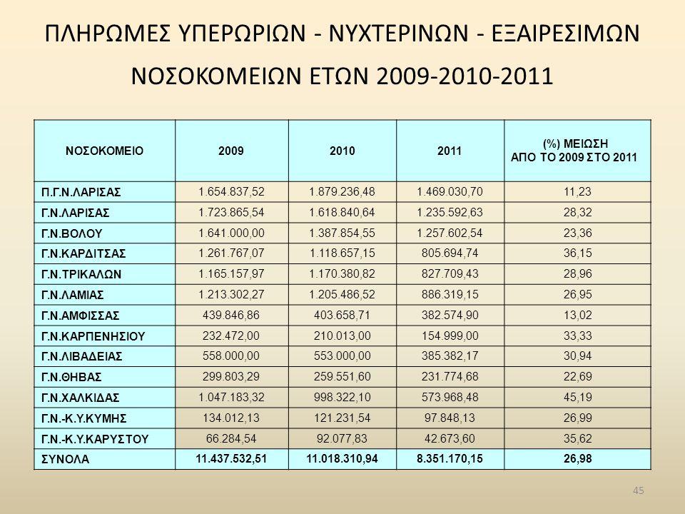 ΠΛΗΡΩΜΕΣ ΥΠΕΡΩΡΙΩN - ΝΥΧΤΕΡΙΝΩN - ΕΞΑΙΡΕΣΙΜΩΝ ΝΟΣΟΚΟΜΕΙΩΝ ΕΤΩΝ 2009-2010-2011 ΝΟΣΟΚΟΜΕΙΟ200920102011 (%) ΜΕΙΩΣΗ ΑΠΟ ΤΟ 2009 ΣΤΟ 2011 Π.Γ.Ν.ΛΑΡΙΣΑΣ 1.654.837,521.879.236,481.469.030,7011,23 Γ.Ν.ΛΑΡΙΣΑΣ 1.723.865,541.618.840,641.235.592,6328,32 Γ.Ν.ΒΟΛΟΥ 1.641.000,001.387.854,551.257.602,5423,36 Γ.Ν.ΚΑΡΔΙΤΣΑΣ 1.261.767,071.118.657,15805.694,7436,15 Γ.Ν.ΤΡΙΚΑΛΩΝ 1.165.157,971.170.380,82827.709,4328,96 Γ.Ν.ΛΑΜΙΑΣ 1.213.302,271.205.486,52886.319,1526,95 Γ.Ν.ΑΜΦΙΣΣΑΣ 439.846,86403.658,71382.574,9013,02 Γ.Ν.ΚΑΡΠΕΝΗΣΙΟΥ 232.472,00210.013,00154.999,0033,33 Γ.Ν.ΛΙΒΑΔΕΙΑΣ 558.000,00553.000,00385.382,1730,94 Γ.Ν.ΘΗΒΑΣ 299.803,29259.551,60231.774,6822,69 Γ.Ν.ΧΑΛΚΙΔΑΣ 1.047.183,32998.322,10573.968,4845,19 Γ.Ν.-Κ.Υ.ΚΥΜΗΣ 134.012,13121.231,5497.848,1326,99 Γ.Ν.-Κ.Υ.ΚΑΡΥΣΤΟΥ 66.284,5492.077,8342.673,6035,62 ΣΥΝΟΛΑ 11.437.532,5111.018.310,948.351.170,1526,98 45