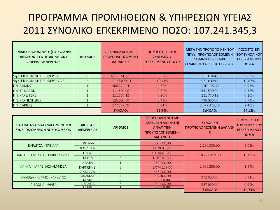 ΠΡΟΓΡΑΜΜΑ ΠΡΟΜΗΘΕΙΩΝ & ΥΠΗΡΕΣΙΩΝ ΥΓΕΙΑΣ 2011 ΣΥΝΟΛΙΚΟ ΕΓΚΕΚΡΙΜΕΝΟ ΠΟΣΟ: 107.241.345,3 47